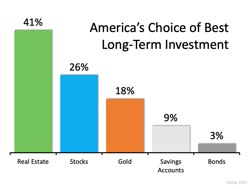 Americans See Real Estate as a Better Investment Than Stocks or Gold2.png