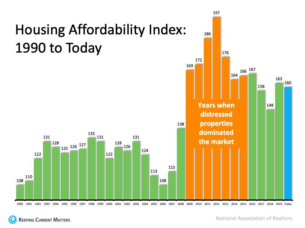 Housing Affordability Index.jpg