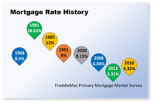 An Historical Mortgage Perspective