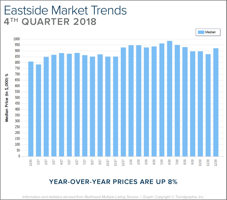 Blog Graph Eastside Q4.png