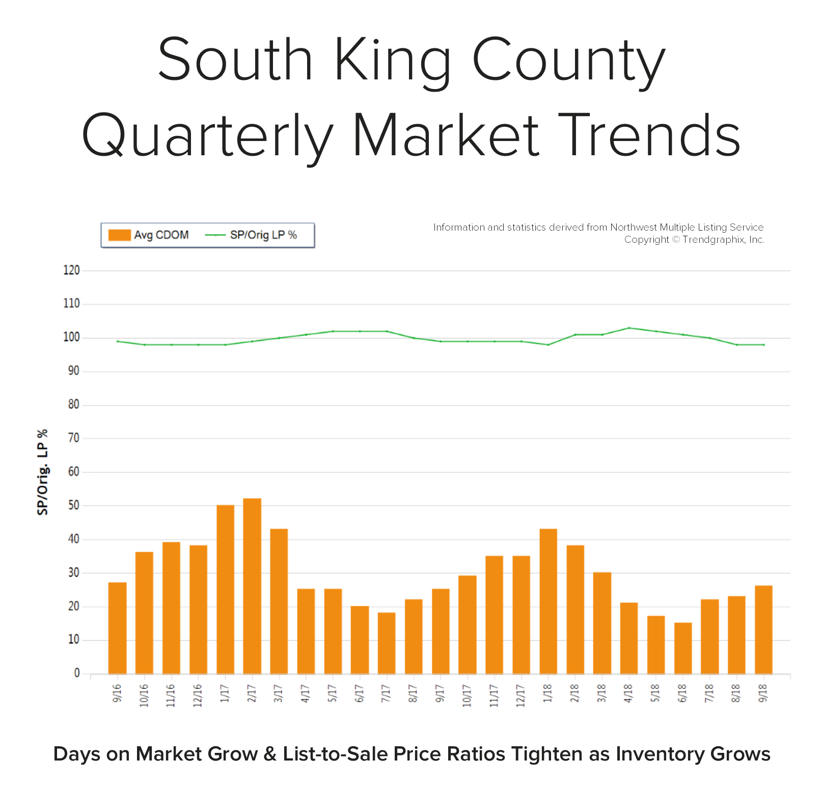 Blog-Graph-South-King-Q3.png