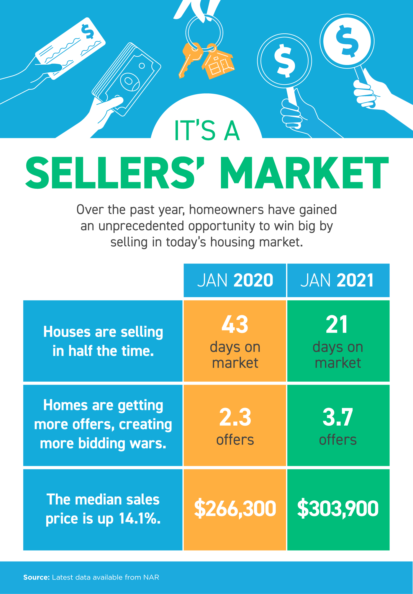It's a Sellers' Market.png