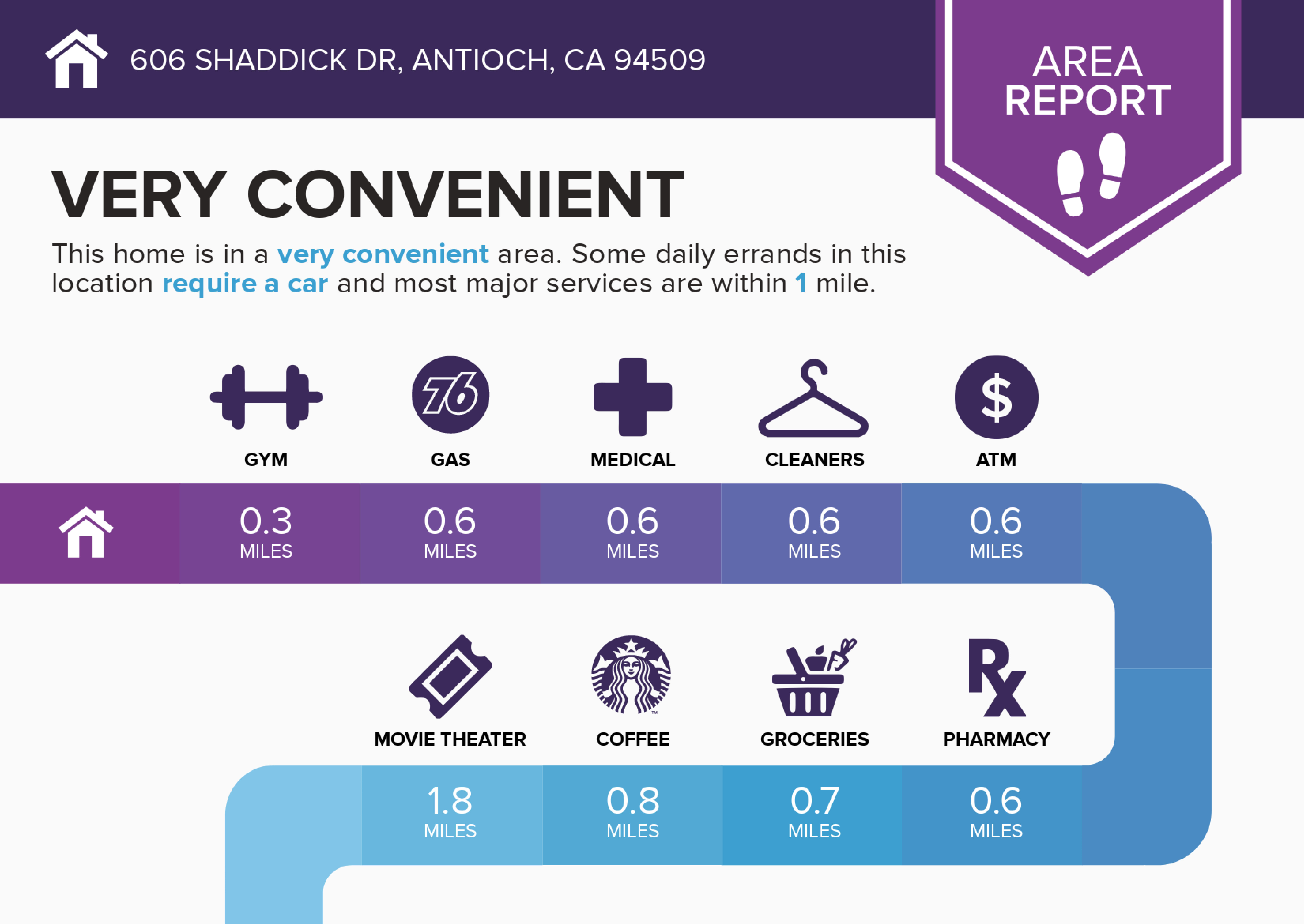 Infographics for 606 Shaddick Dr-1 copy.jpg