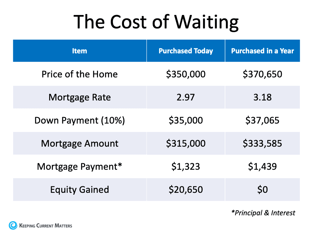The Cost of Waiting.png