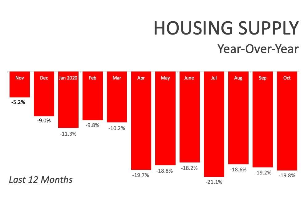 Housing Supply Year over Year.jpg