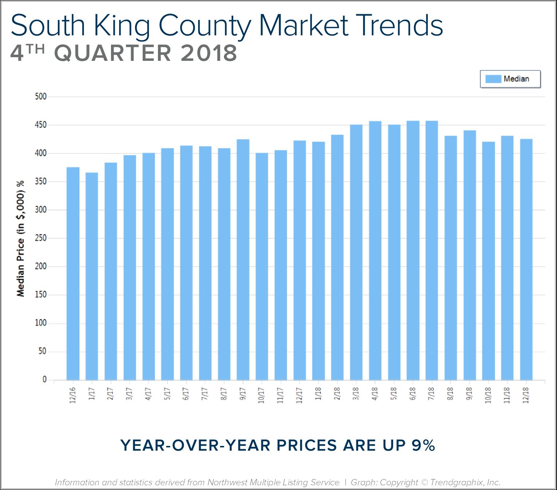 Blog Graph South King Q4.png