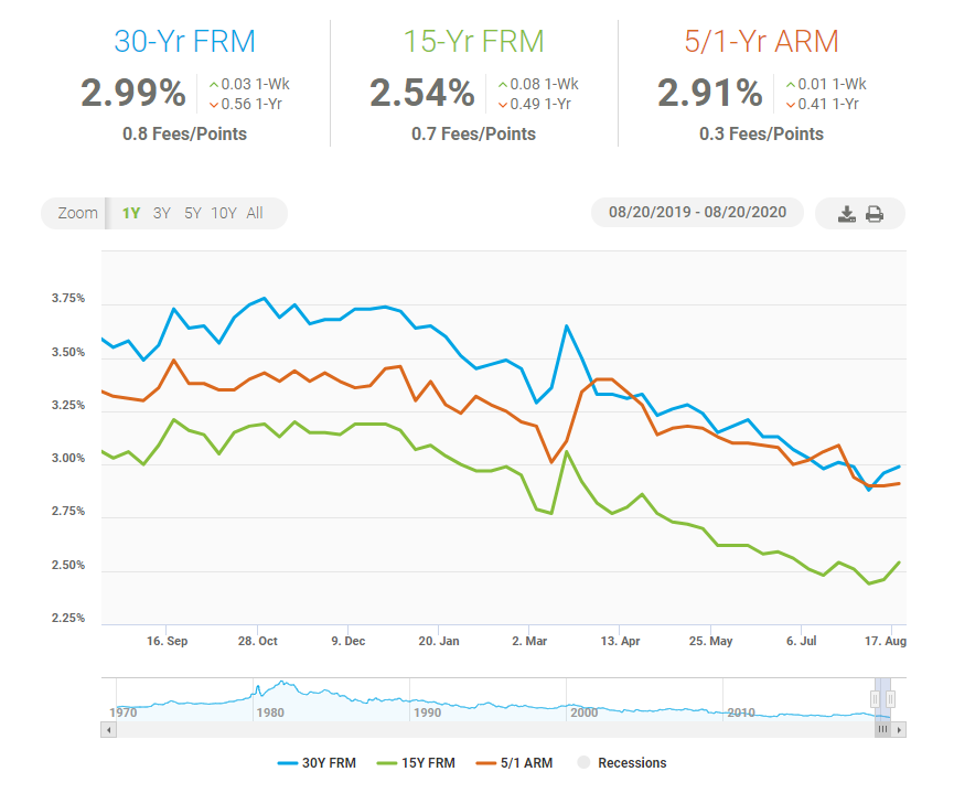 Mortgage-rates-8-21-2020.png