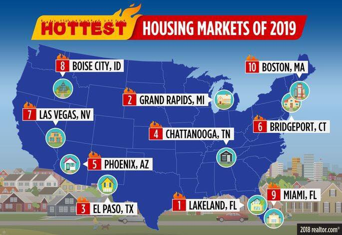 GRAND RAPIDS NAMED AMONG HOTTEST HOUSING MARKETS OF 2019!