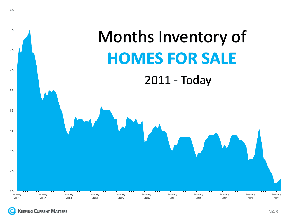 Months Inventory Homes For Sale.png