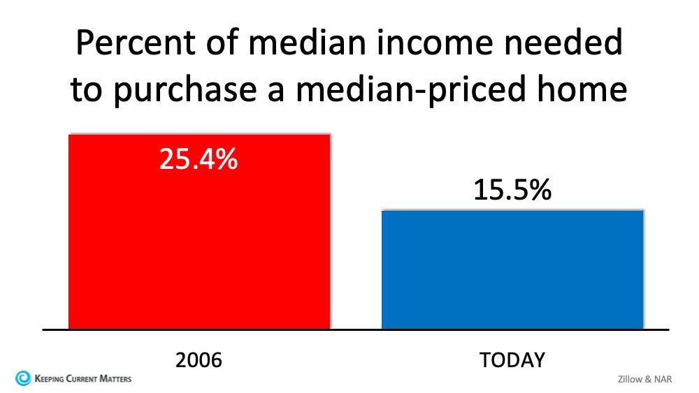 Percent of Median.jpg