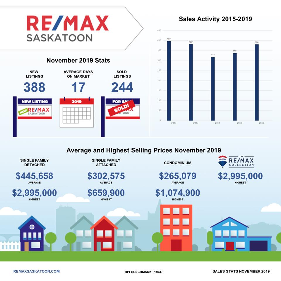 November Market Stats for Saskatoon