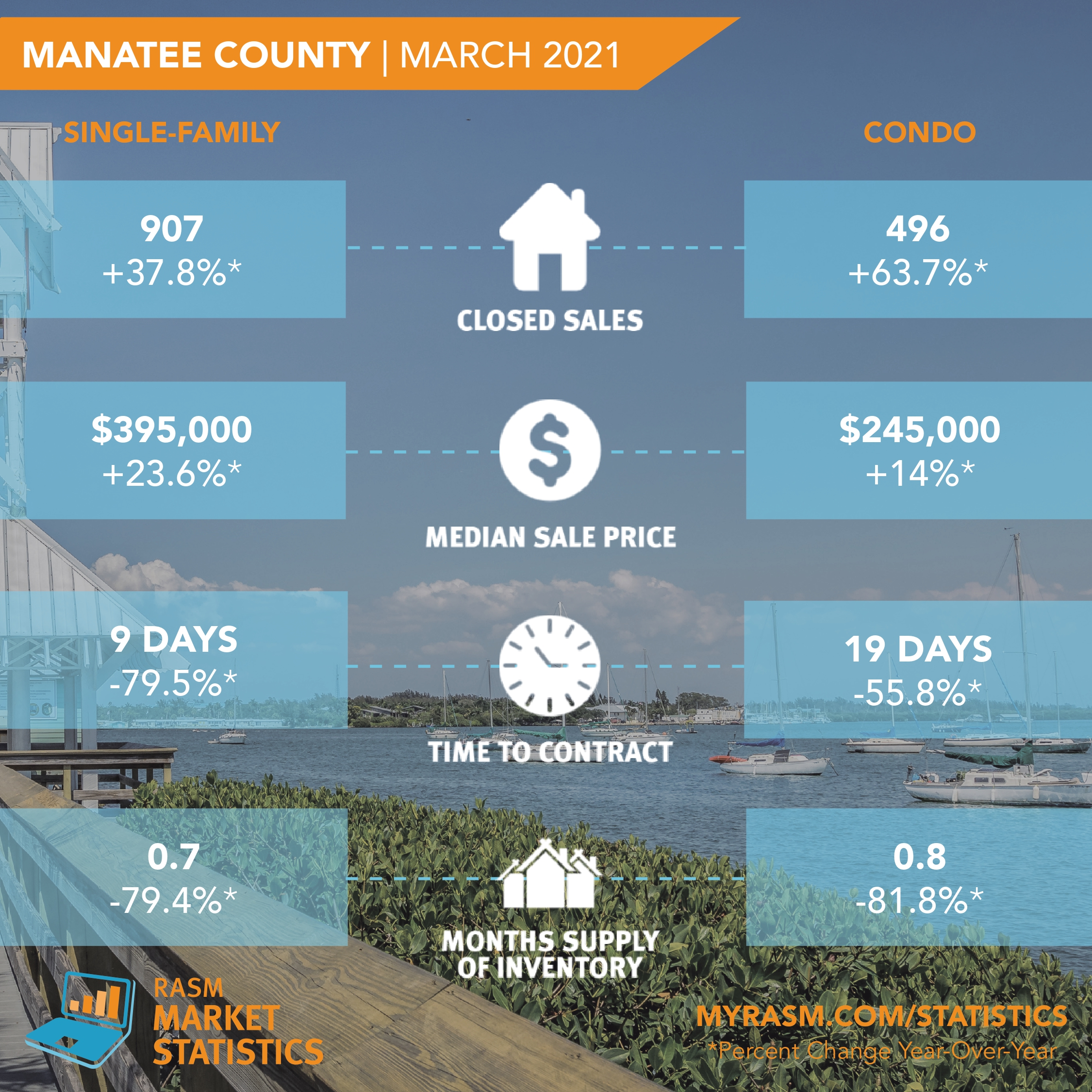 Stats-Graphic-Manatee March_page-0001.jpg