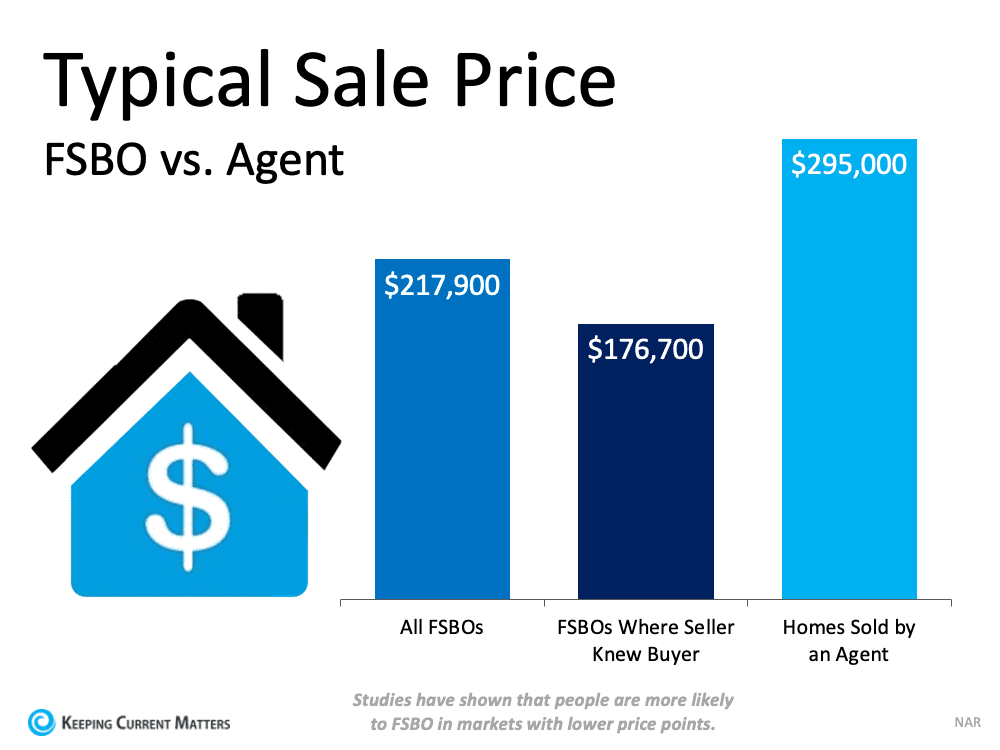 Typical Sales Price.png