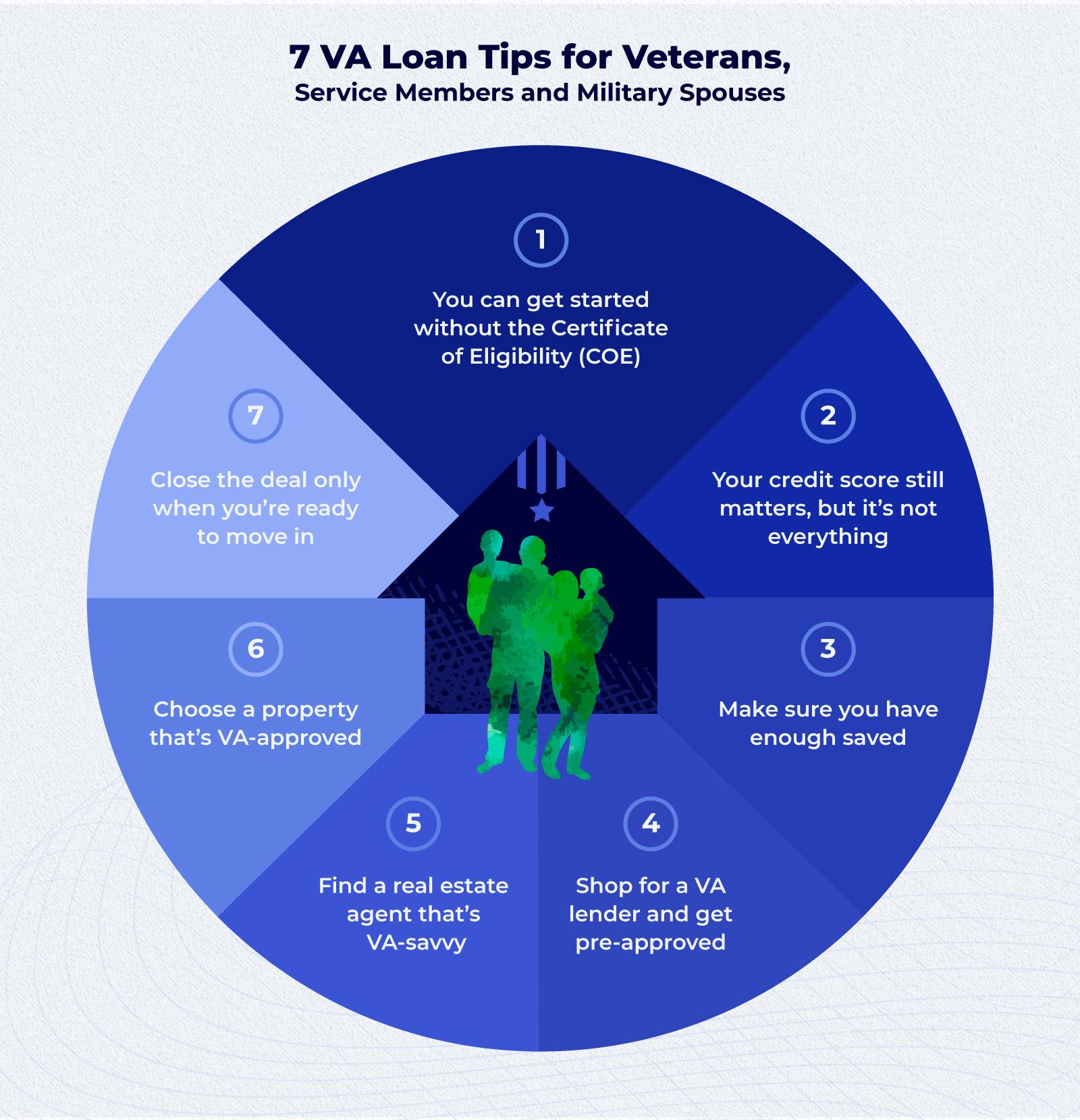 [Infographic] 7-va-loan-tips.jpg
