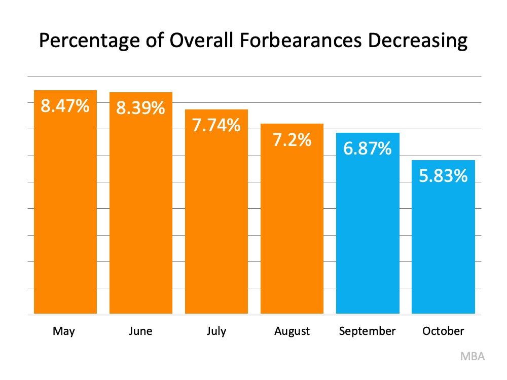 Why the 2021 Forecast Doesn't Call for a Foreclosure Crisis2.jpg