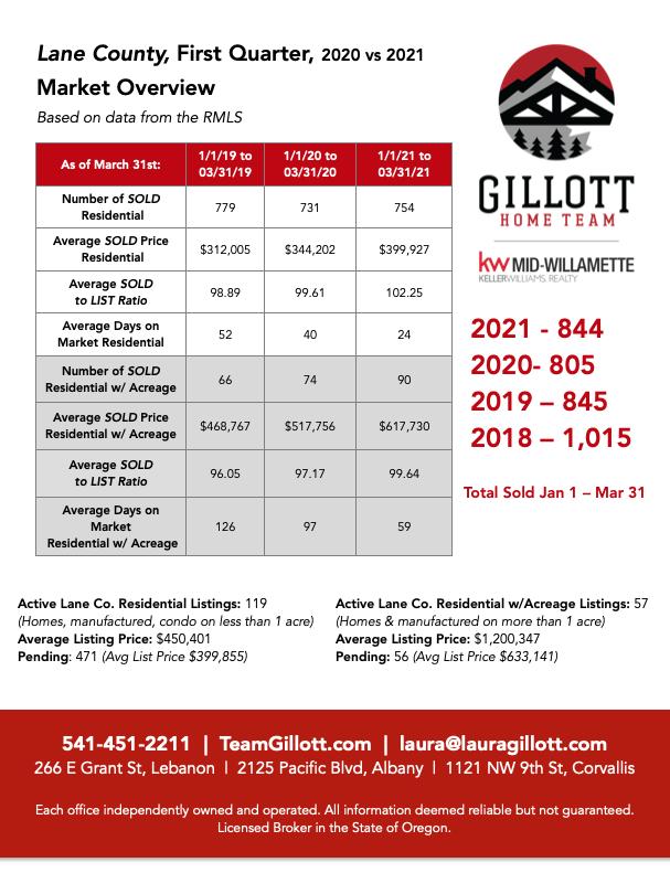 1st Quarter Lane County 2021.png