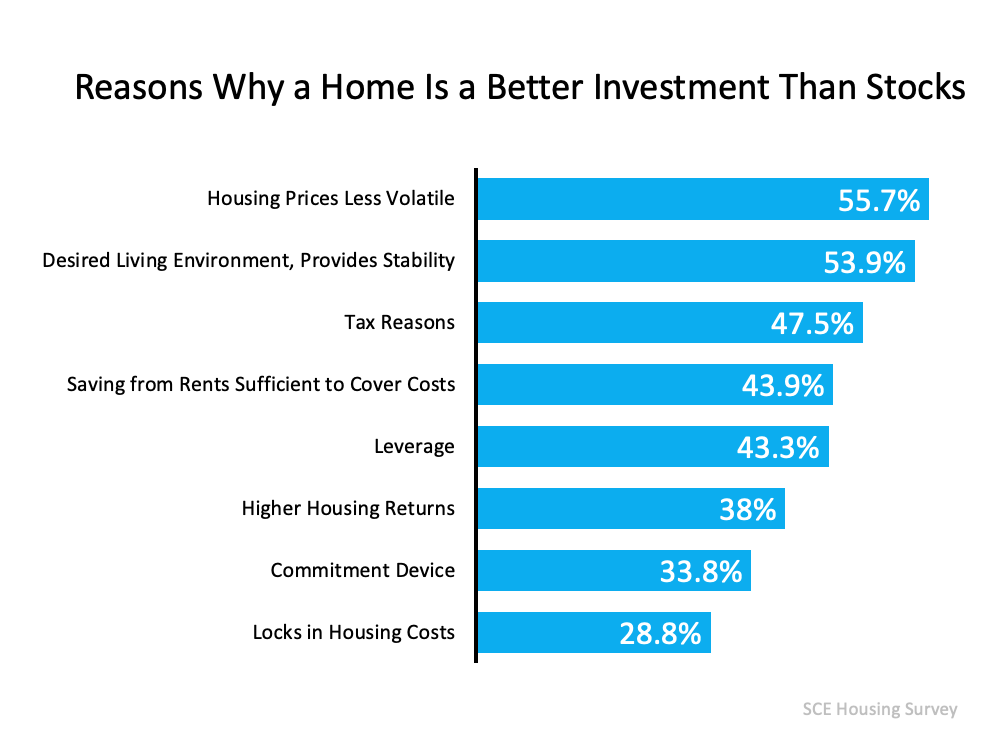 93% of Americans Believe a Home Is a Better Investment Than Stocks3.png