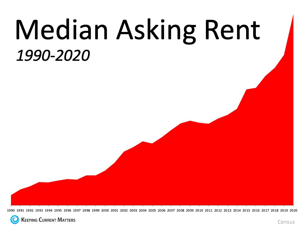 Median Asking Rent.png