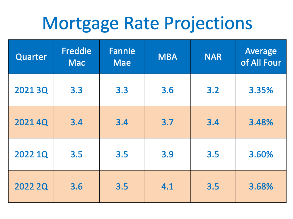 Are Interest Rates Expected to Rise Over the Next Year2.png