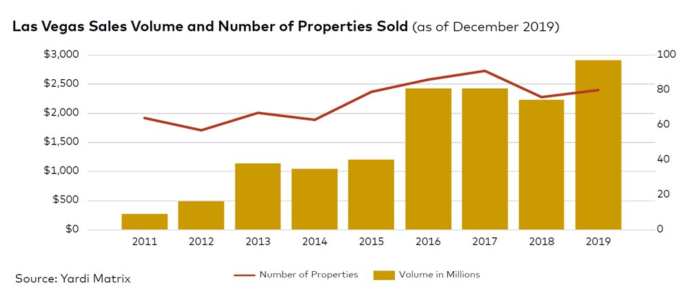 Las-Vegas-sales-volume-and-number-of-properties.jpg