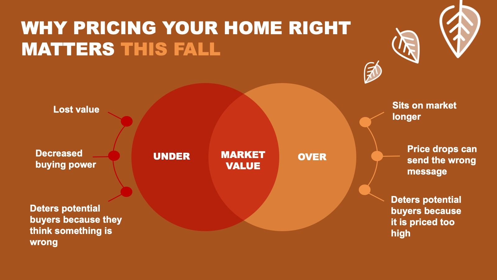 Why Pricing Your Home Right Matters This Fall.jpg