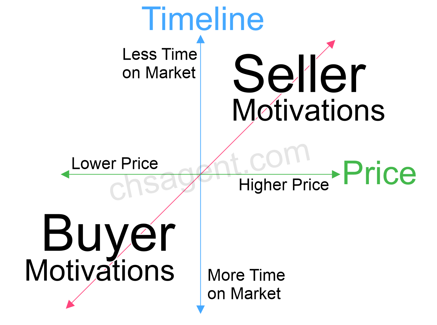 Real-Estate-Seller-and-Buyer-Motivations-CHSagent.com_.png