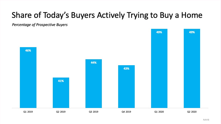 Today's Buyers Are Serious about Purchasing a Home2.png
