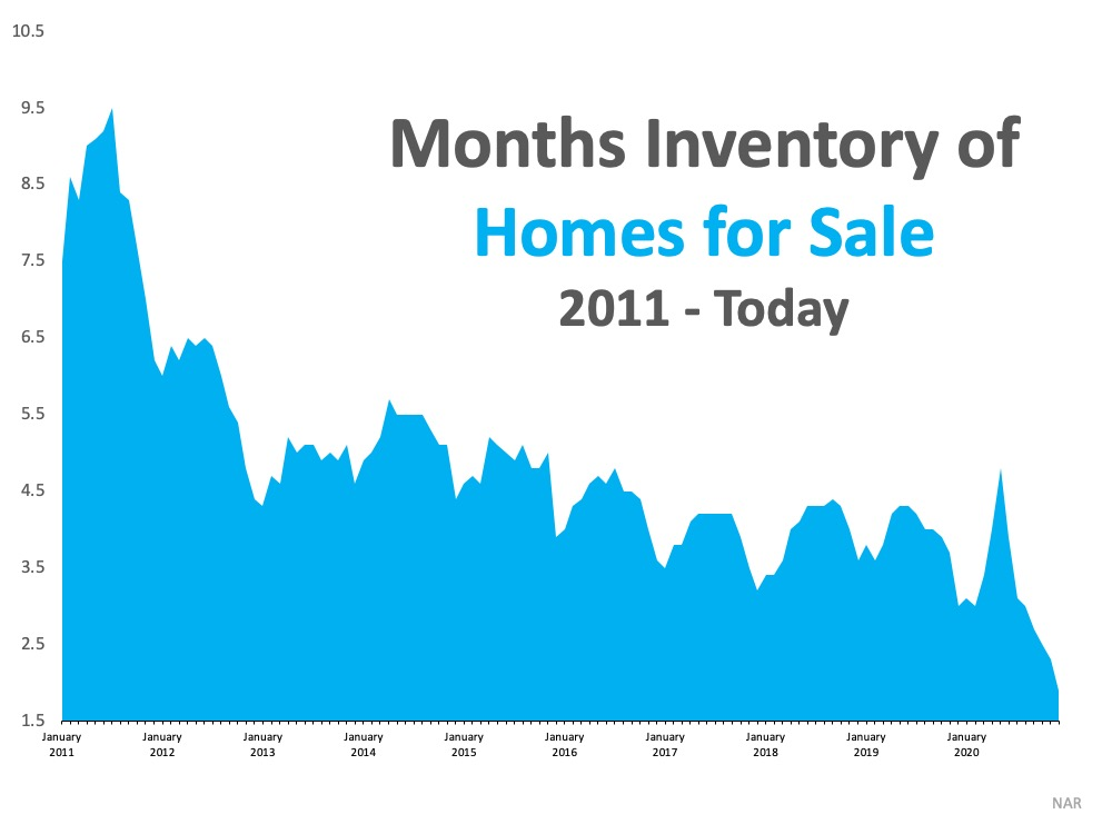 What Record-Low Housing Inventory Means for You2.jpg
