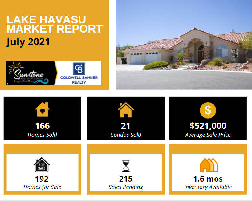 According to the July 2021 Lake Havasu Market Report, home sales rose slightly from June and inventory fell below two months of availability, but the average sale price hit another record high.