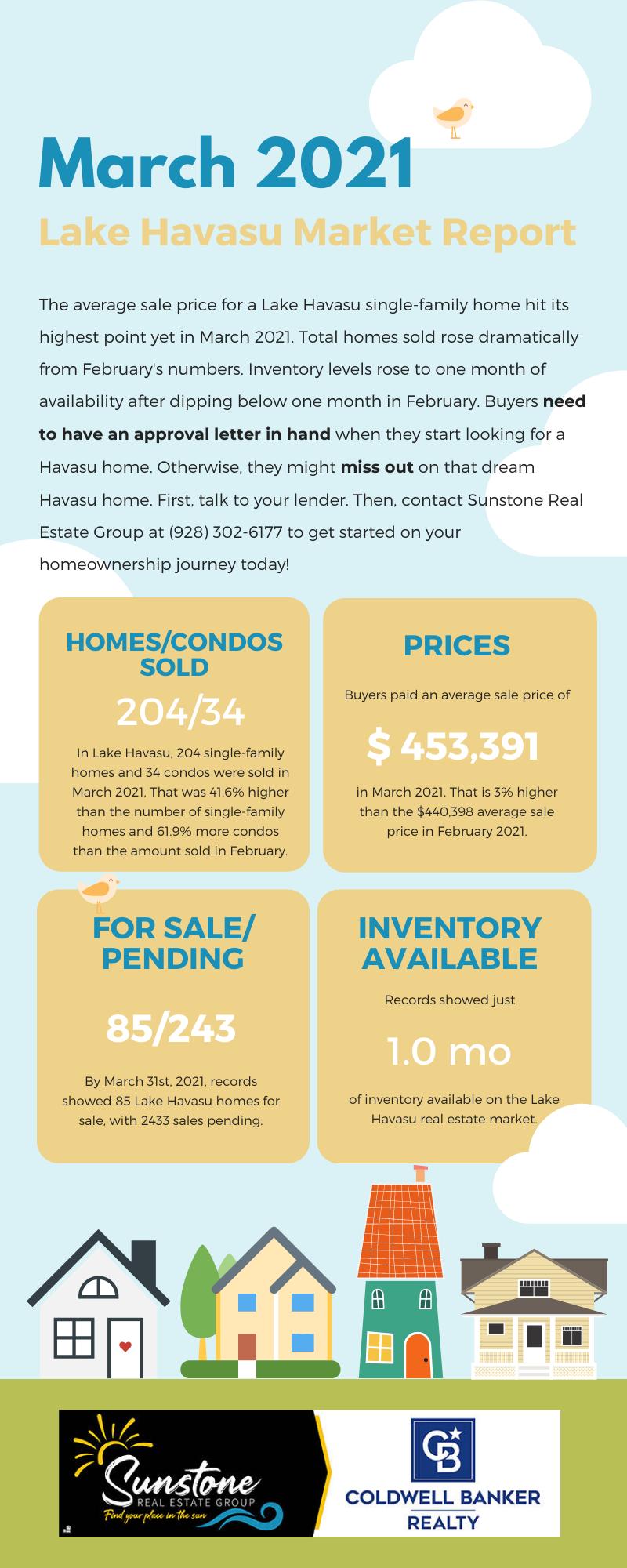 March 2021 Lake Havasu Market Report.png