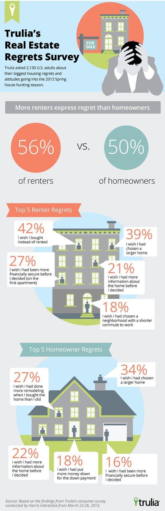 Trulias-Real-Estate-Regrets-Survey.jpg