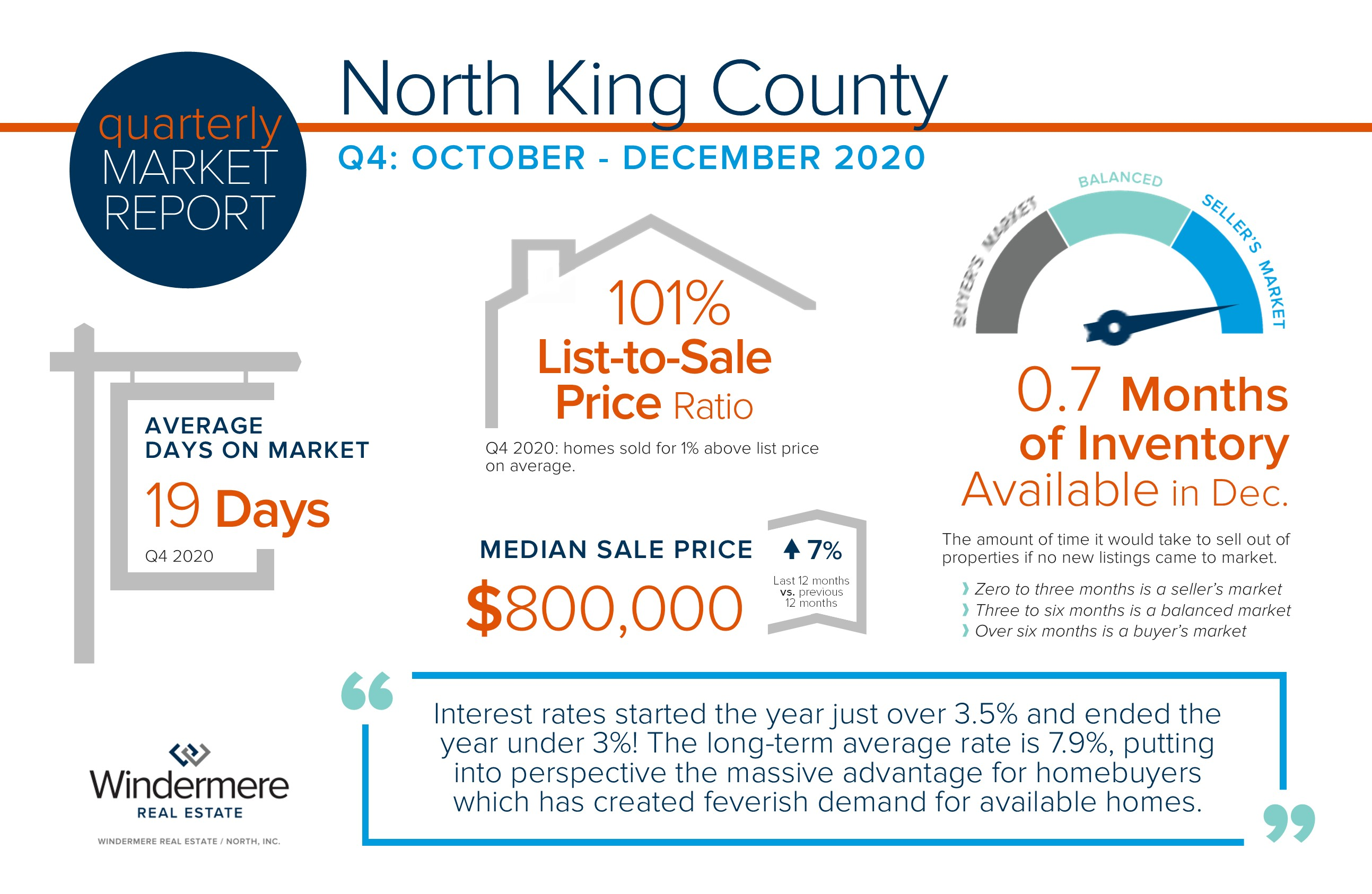 North King County Quarterly Market Trends – Q4 2020