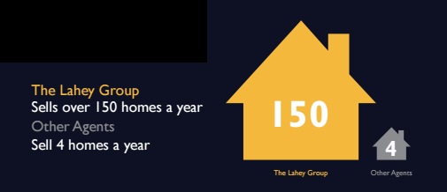 The Lahey Group Sells Over 150 Homes a Year, 37.5x More Homes than Your Average Agent