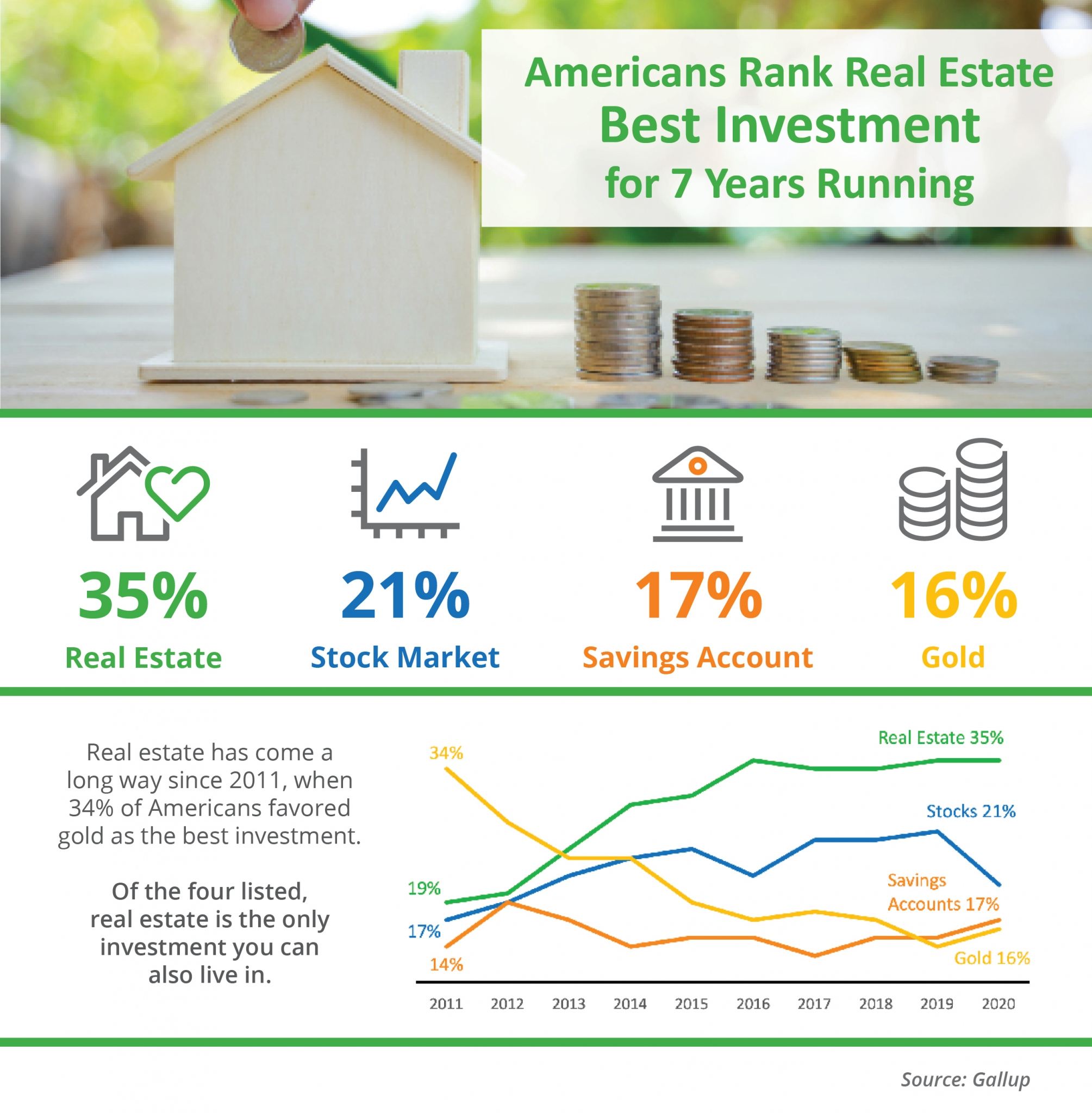 Americans Rank Real Estate Best Investment for 7 Years Running.jpg