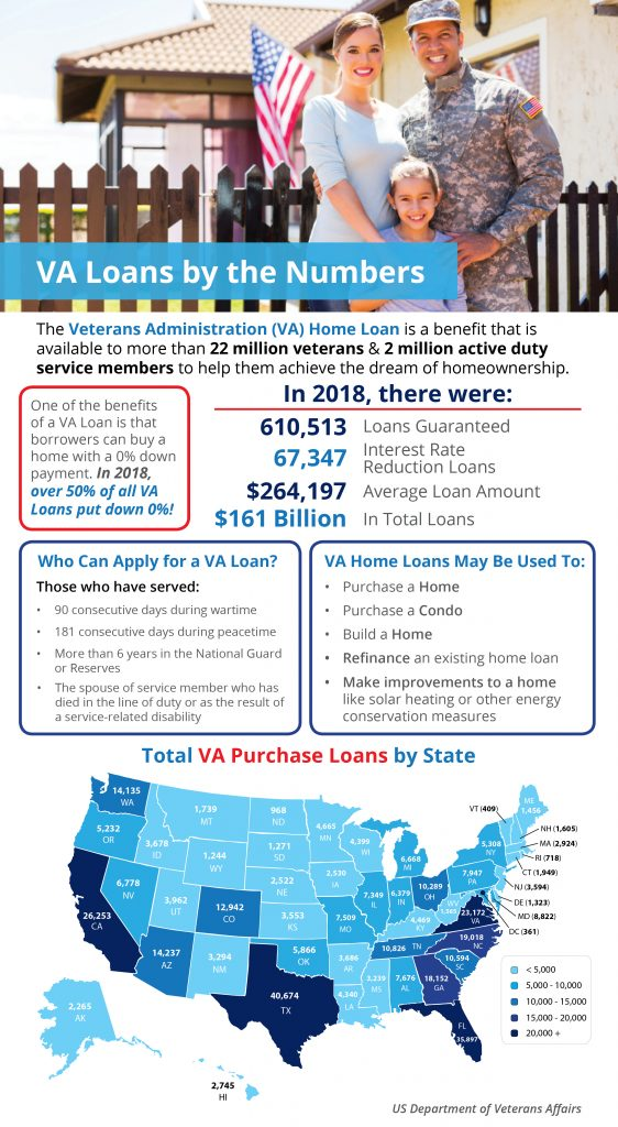VA Loans by the Numbers (Infographics)