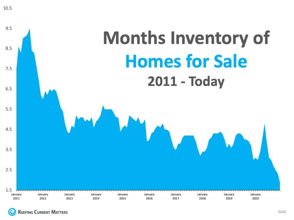 Months Inventory.jpg