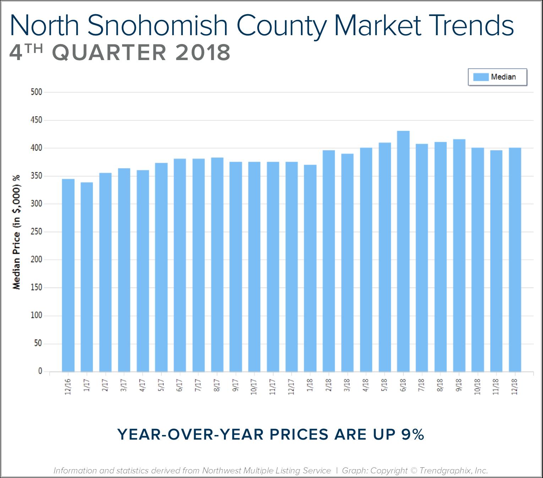 Blog Graph North Sno Q4.png