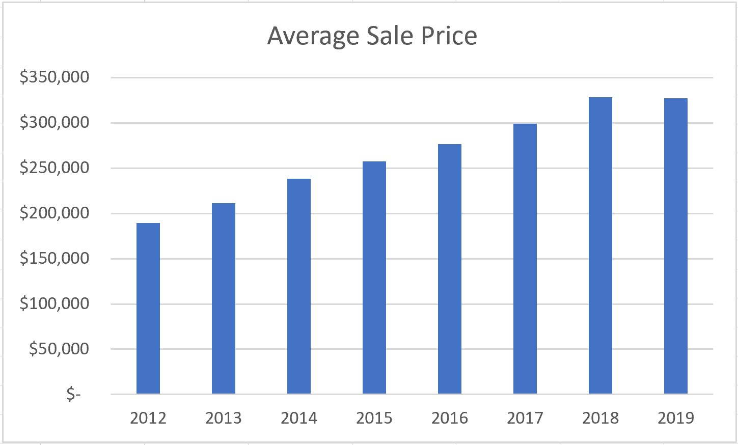 All TCAR Ave Sale Price 2012 through 2019.jpg
