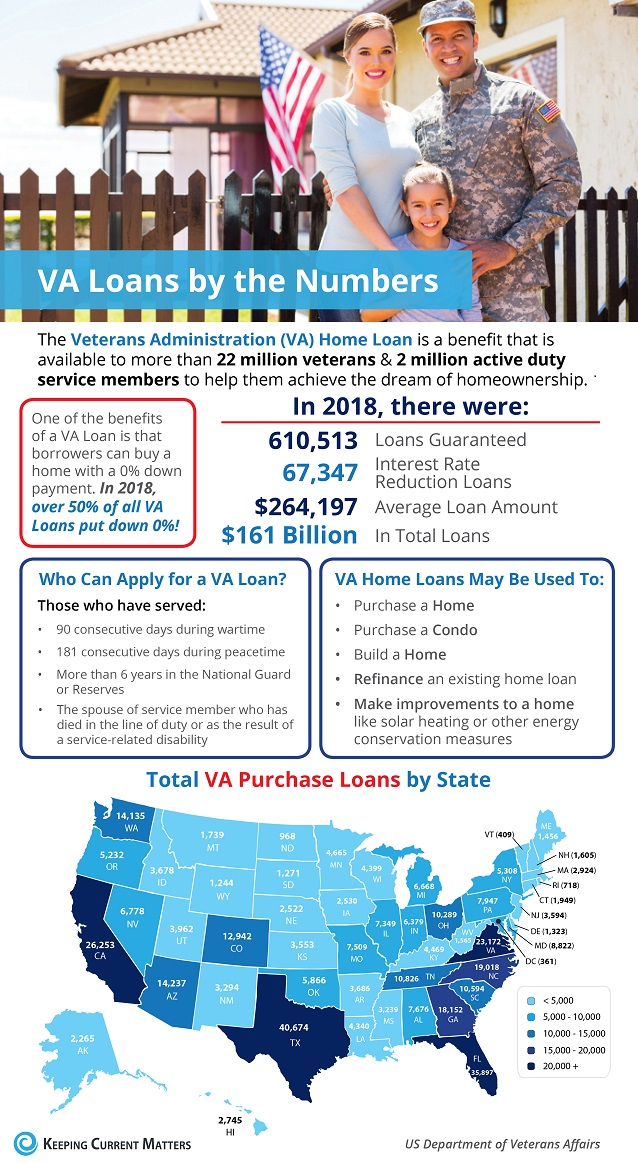 Zero-down VA Mortgages: Thank You, Veterans