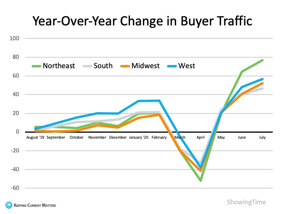 Buyer Traffic.jpg
