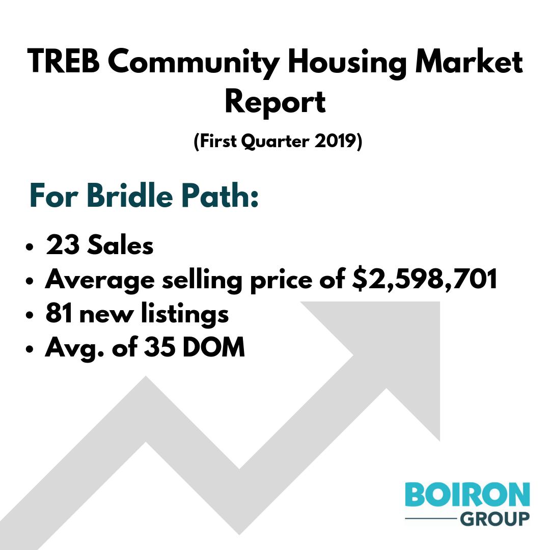TREB Q1 2019 Bridle Path.png