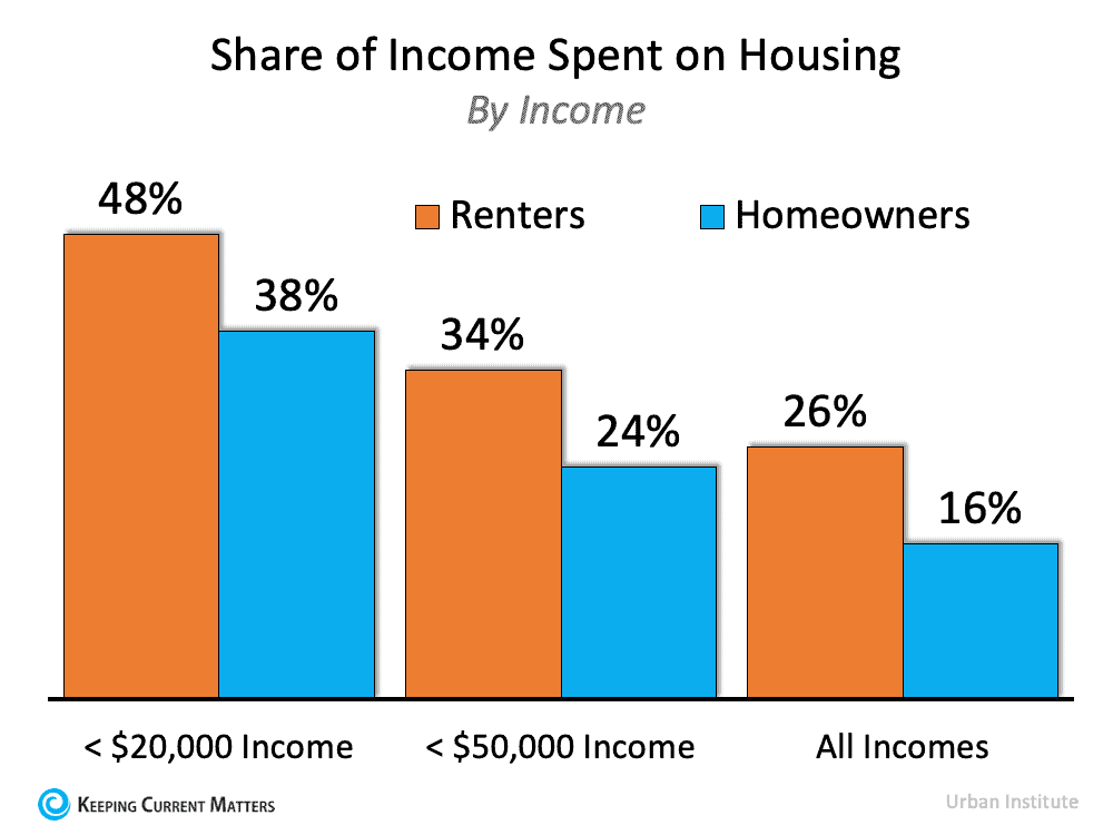 Share of Income Spent.png