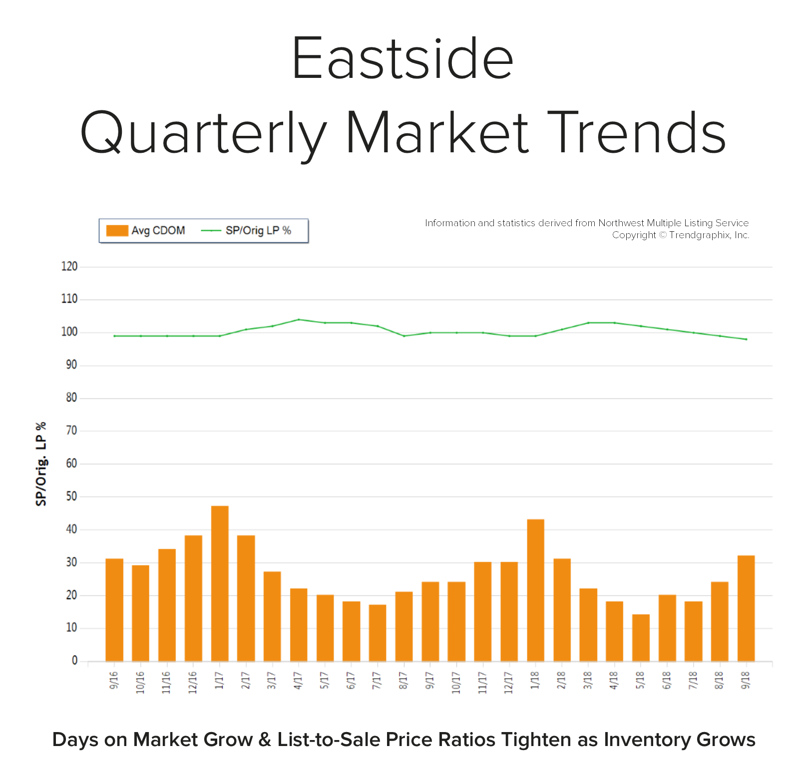 Blog-Graph-Eastside-Q3.png