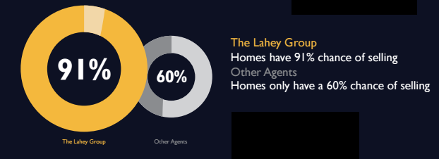 With The Lahey Group's proven track record of results, your home is more likely to sell, and sell for more money, and in less time!  According to MLS statistics, only 6 out of 10 area homes sell during their listing period.  Compare that to 9 out of 10 homes listed by The Lahey Group that sold before the end of the listing term.