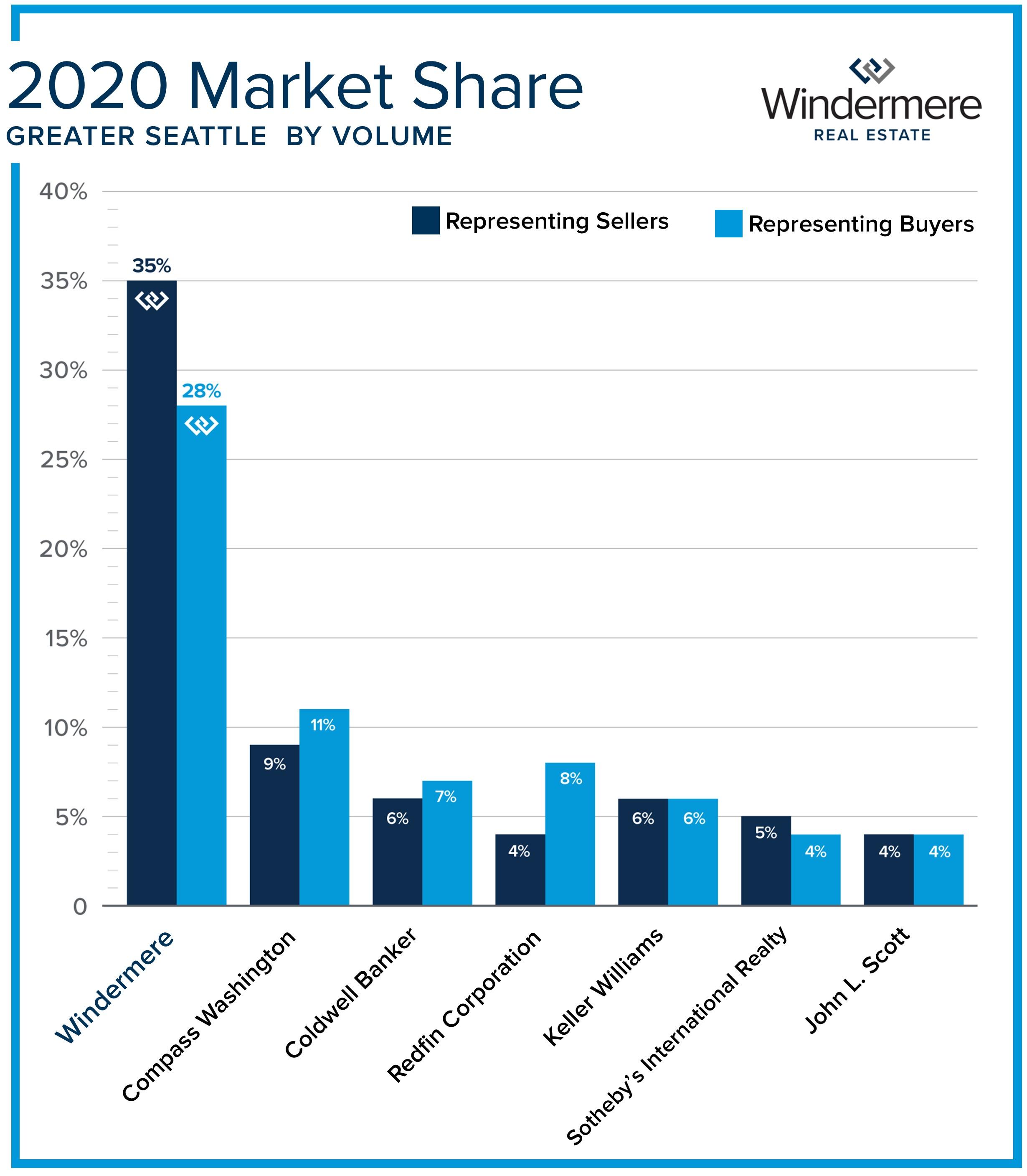 3 Market Share.jpg