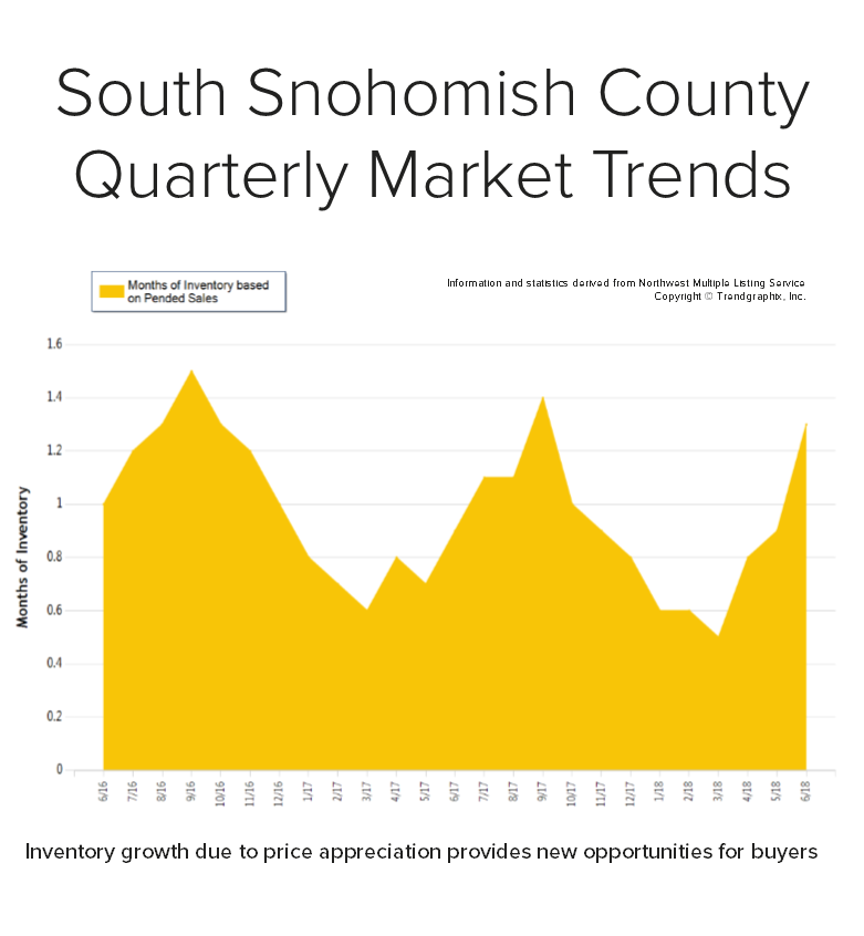 Blog-Graph-for-South-Snohomish.png