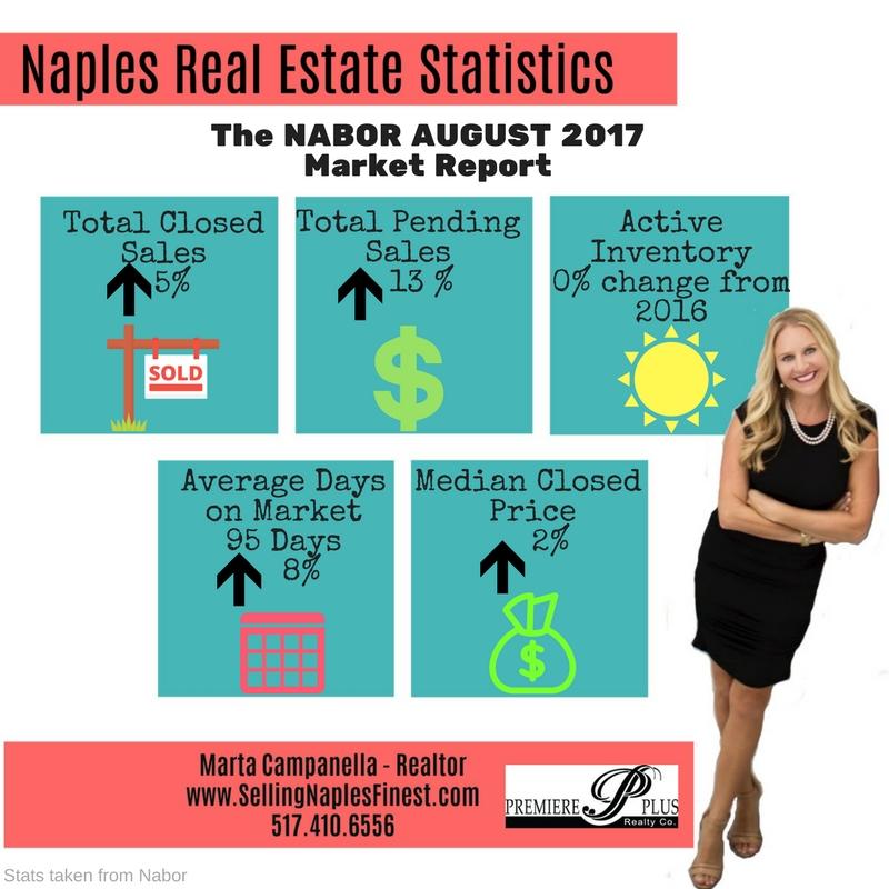 Naples Market Snapshot 2016 vs. 2017