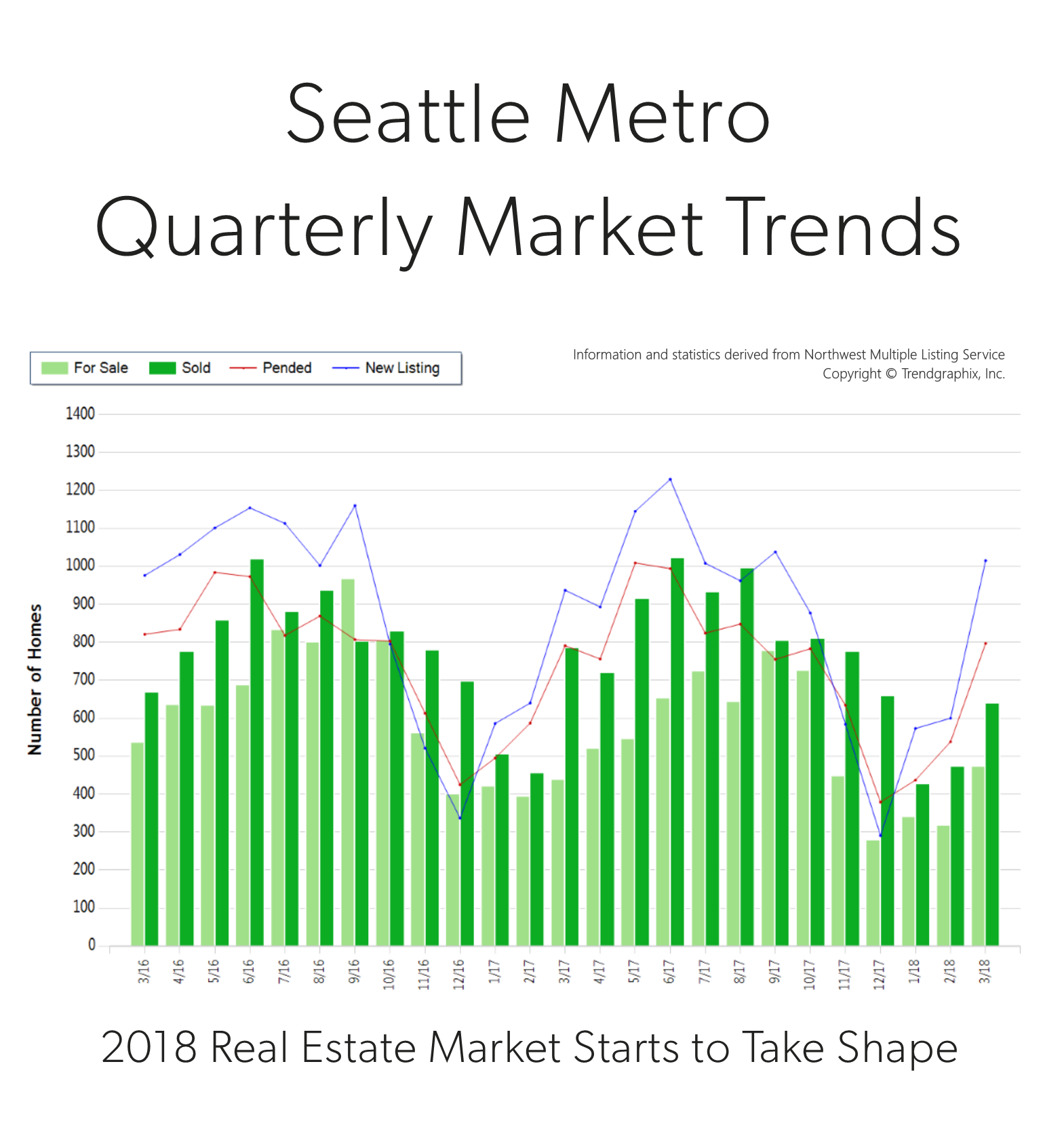 Blog-Photo-Seattle-Metro-Q1-2018.png