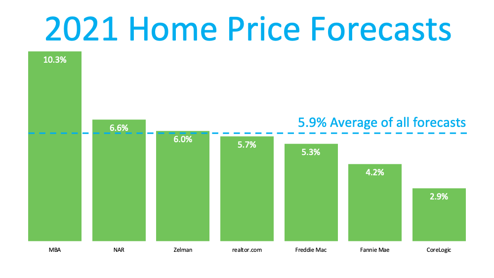 Home Prices- What Happened in 2020- What Will Happen This Year2.png