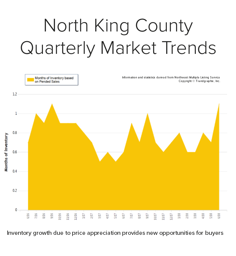 Blog-Graph-for-North-King.png